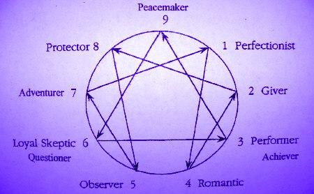 purple_enneagram_diagram