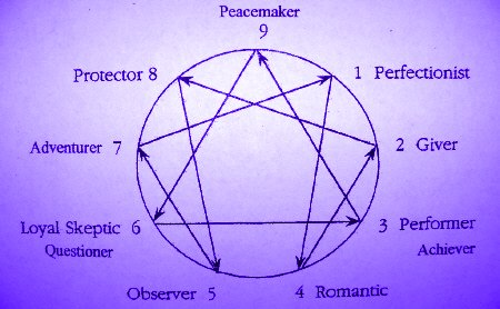purple_enneagram_diagram